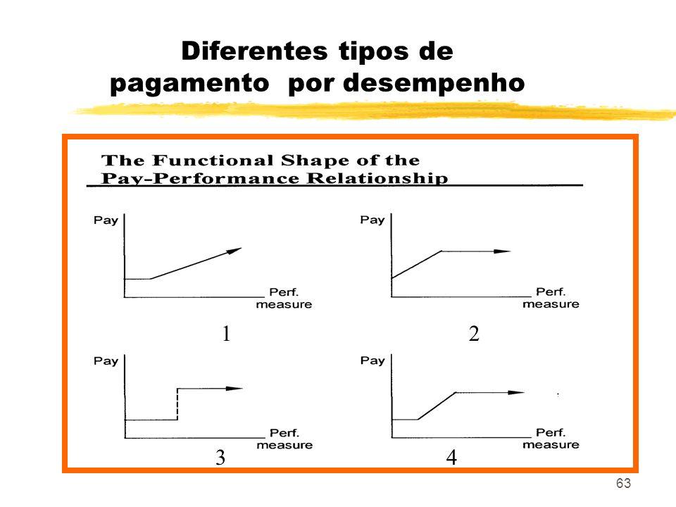 Diferentes tipos de pagamento por desempenho