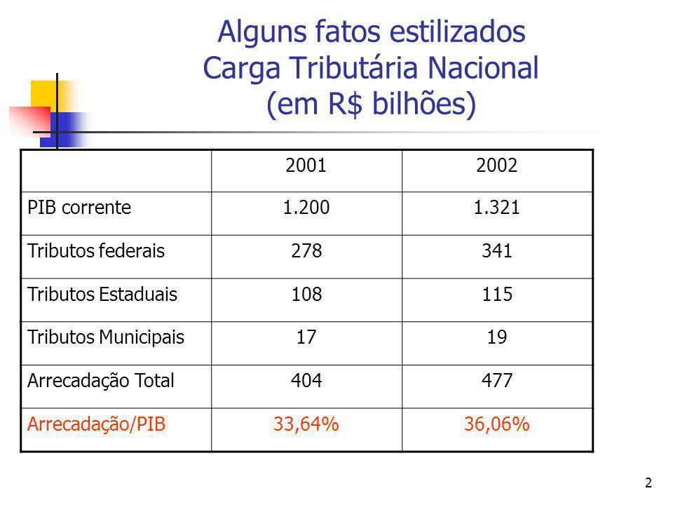 Alguns fatos estilizados Carga Tributária Nacional (em R$ bilhões)