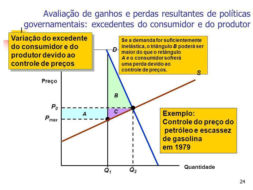 Avaliação de ganhos e perdas resultantes de políticas governamentais: excedentes do consumidor e do produtor