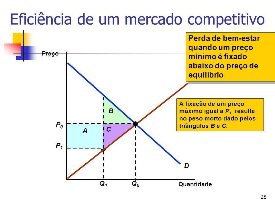 Eficiência de um mercado competitivo