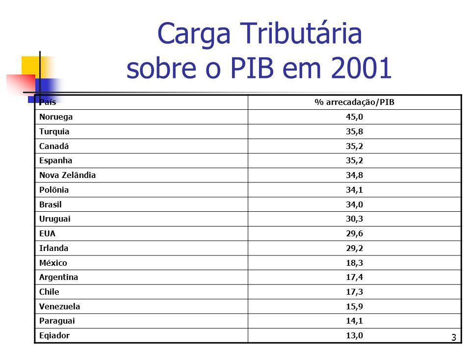 Carga Tributária sobre o PIB em 2001