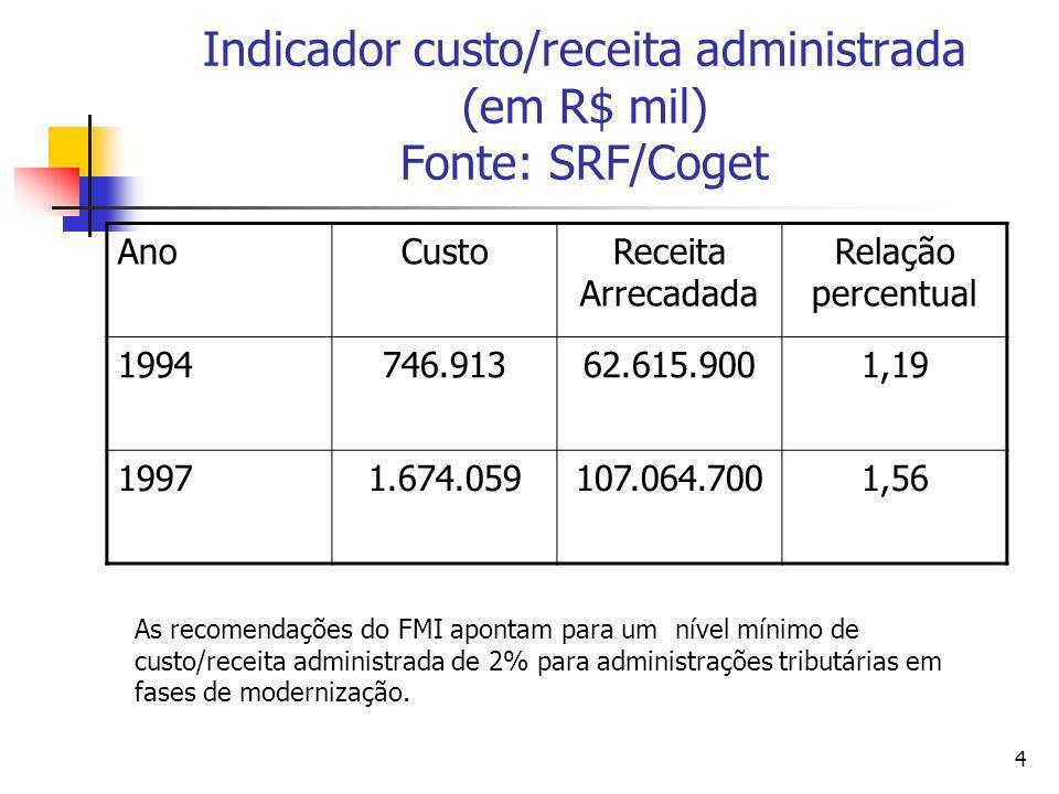 Indicador custo/receita administrada (em R$ mil) Fonte: SRF/Coget