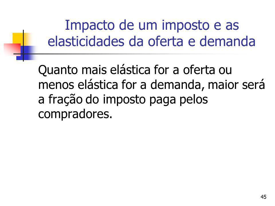 Impacto de um imposto e as elasticidades da oferta e demanda