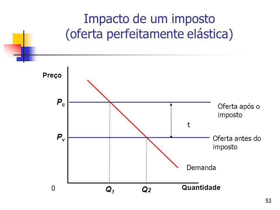 Impacto de um imposto (oferta perfeitamente elástica)