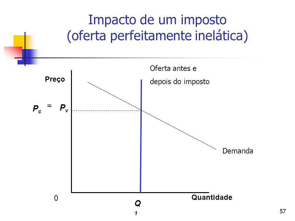 Impacto de um imposto (oferta perfeitamente inelática)