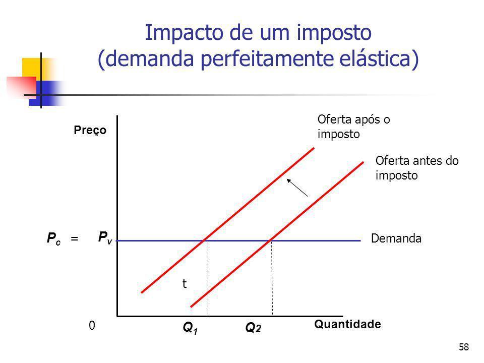 Impacto de um imposto (demanda perfeitamente elástica)
