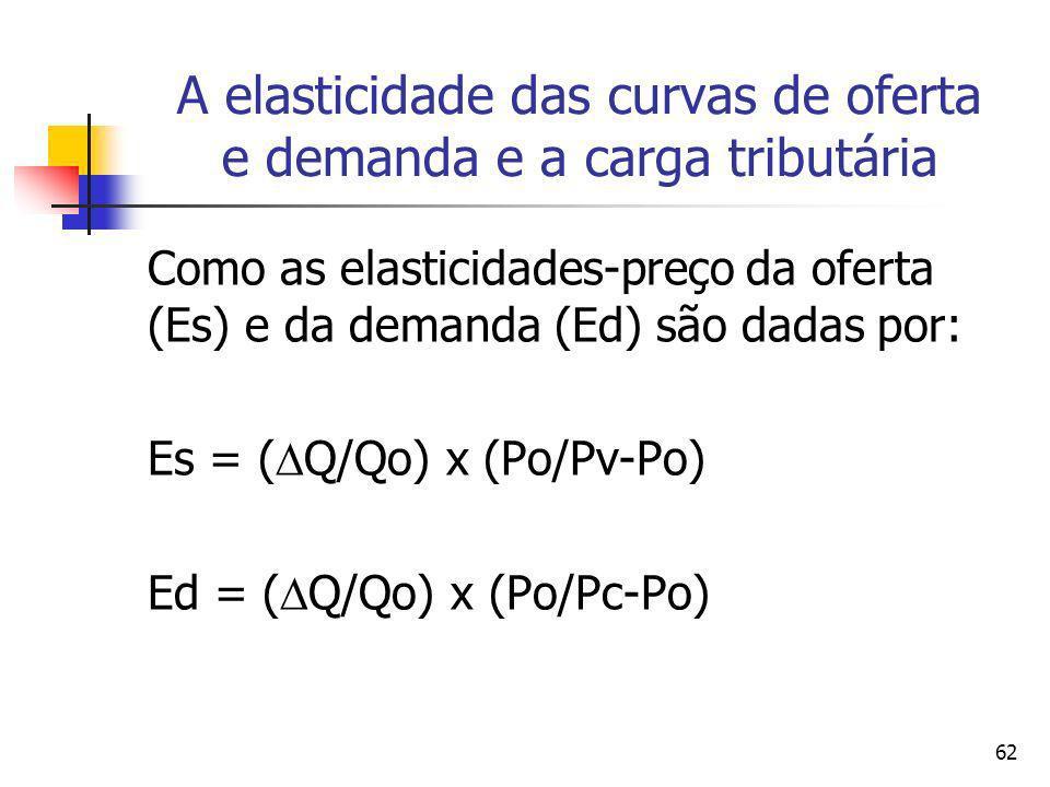 A elasticidade das curvas de oferta e demanda e a carga tributária
