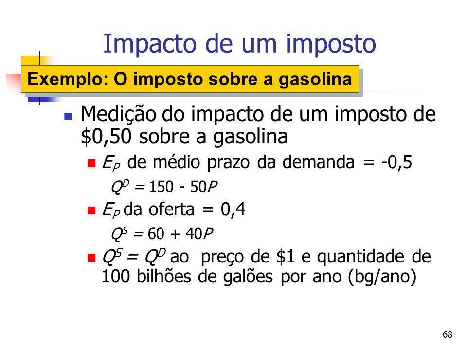 Exemplo: O imposto sobre a gasolina