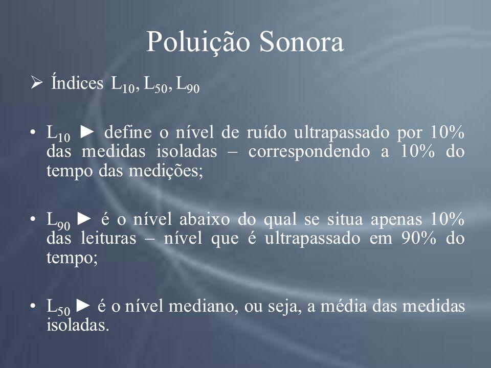 Poluição Sonora Índices L10, L50, L90
