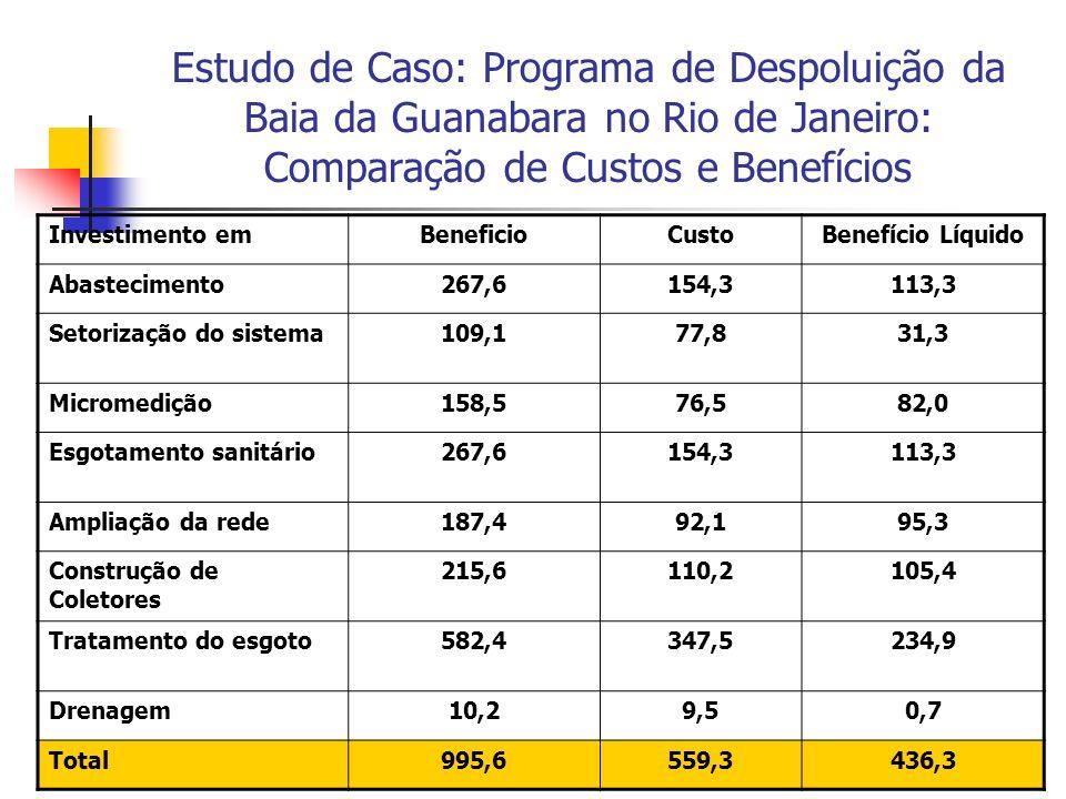 Estudo de Caso: Programa de Despoluição da Baia da Guanabara no Rio de Janeiro: Comparação de Custos e Benefícios