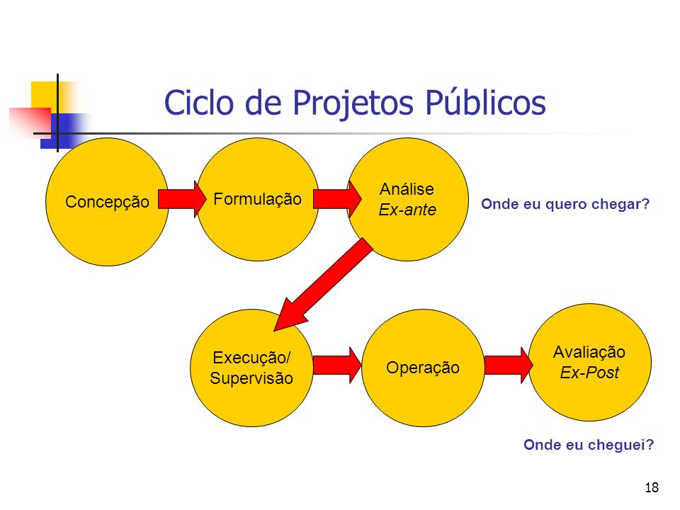Ciclo de Projetos Públicos
