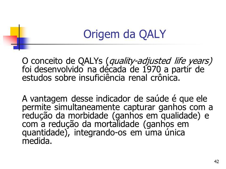 Origem da QALY