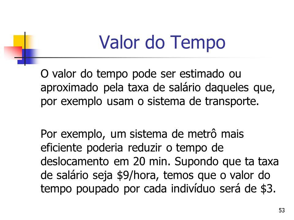 Valor do Tempo O valor do tempo pode ser estimado ou aproximado pela taxa de salário daqueles que, por exemplo usam o sistema de transporte.