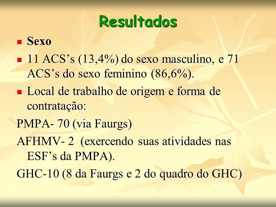 Resultados Sexo. 11 ACS's (13,4%) do sexo masculino, e 71 ACS's do sexo feminino (86,6%). Local de trabalho de origem e forma de contratação: