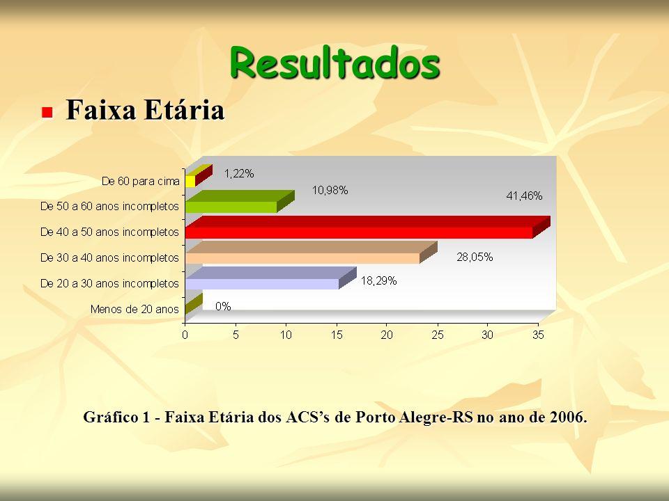 Resultados Faixa Etária