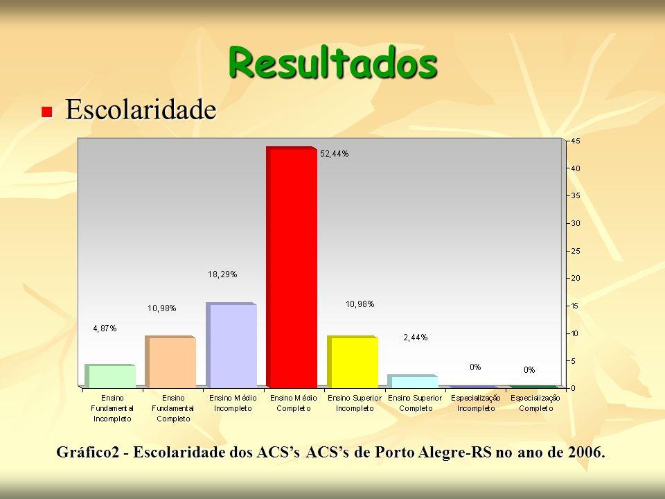 Resultados Escolaridade