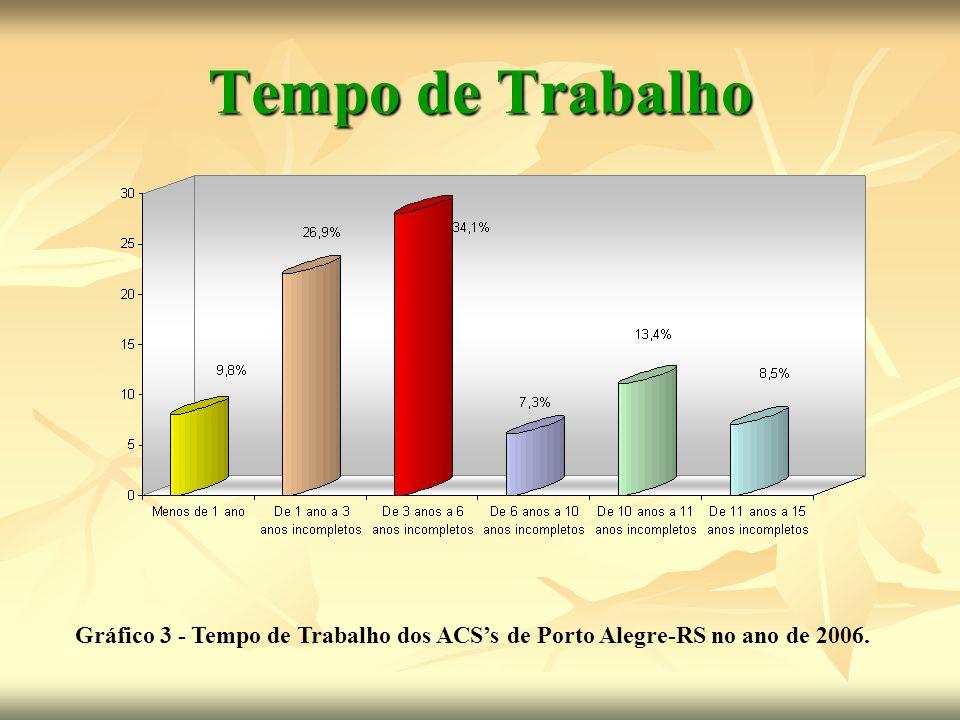 Tempo de Trabalho Gráfico 3 - Tempo de Trabalho dos ACS's de Porto Alegre-RS no ano de 2006.