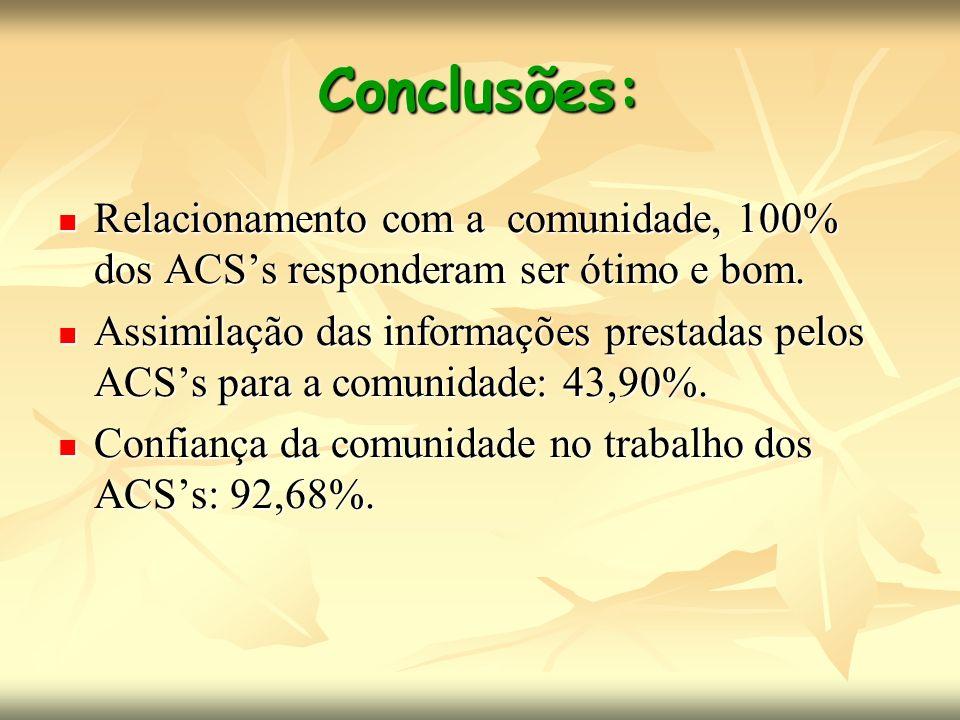 Conclusões: Relacionamento com a comunidade, 100% dos ACS's responderam ser ótimo e bom.
