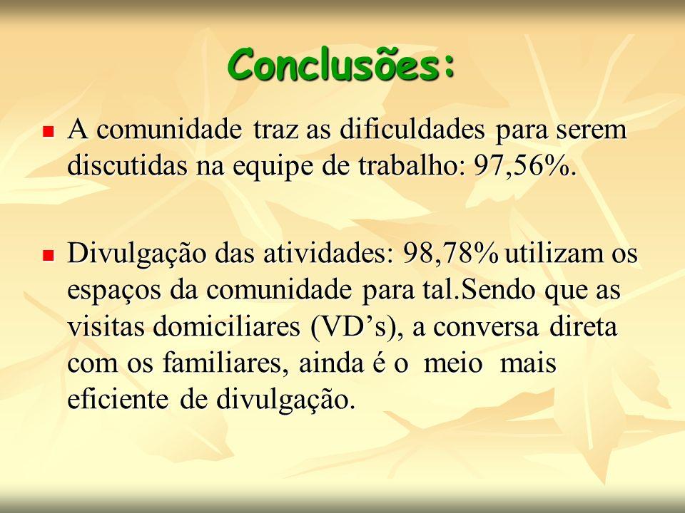 Conclusões: A comunidade traz as dificuldades para serem discutidas na equipe de trabalho: 97,56%.