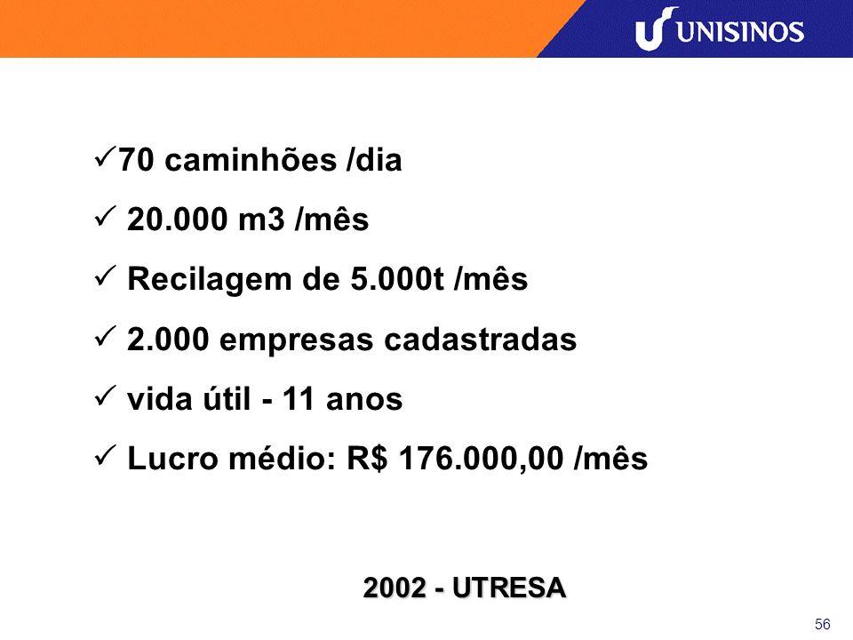  2.000 empresas cadastradas  vida útil - 11 anos