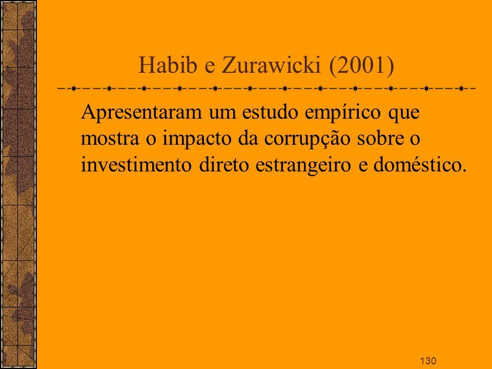 Habib e Zurawicki (2001)Apresentaram um estudo empírico que mostra o impacto da corrupção sobre o investimento direto estrangeiro e doméstico.