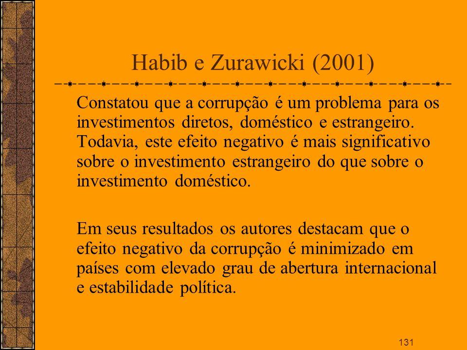 Habib e Zurawicki (2001)