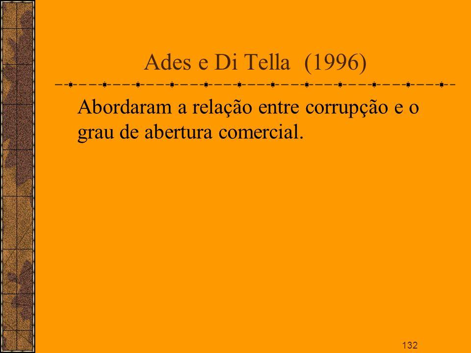 Ades e Di Tella (1996) Abordaram a relação entre corrupção e o grau de abertura comercial.