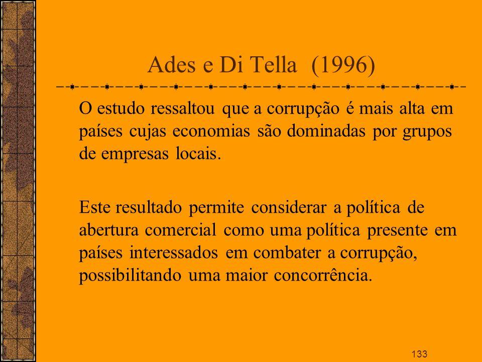 Ades e Di Tella (1996) O estudo ressaltou que a corrupção é mais alta em países cujas economias são dominadas por grupos de empresas locais.