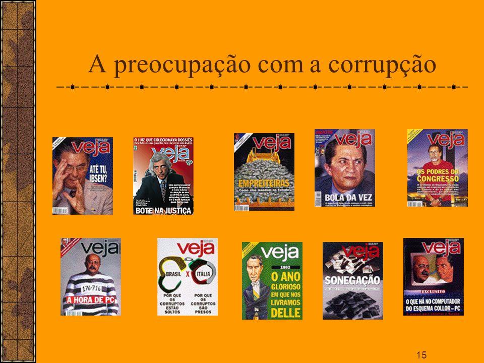 A preocupação com a corrupção