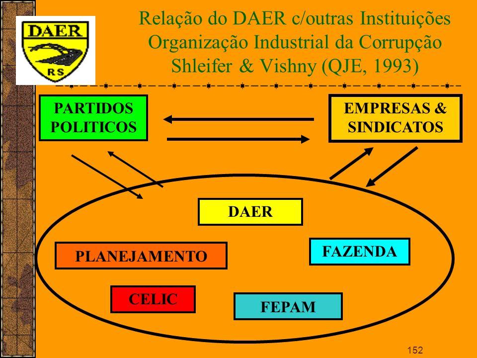 Relação do DAER c/outras Instituições Organização Industrial da Corrupção Shleifer & Vishny (QJE, 1993)