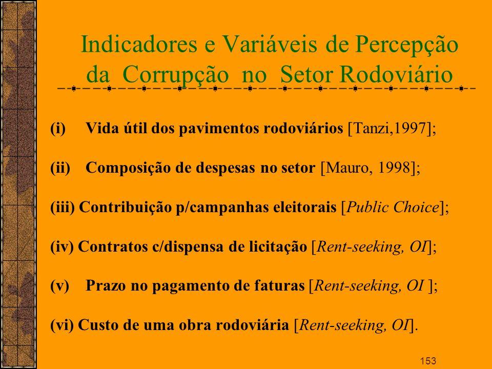 Indicadores e Variáveis de Percepção da Corrupção no Setor Rodoviário