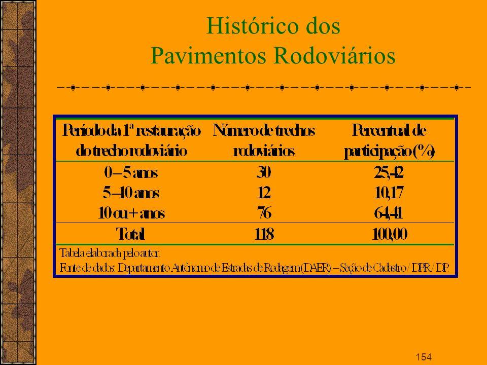 Histórico dos Pavimentos Rodoviários