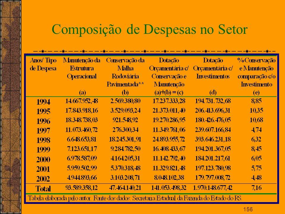 Composição de Despesas no Setor