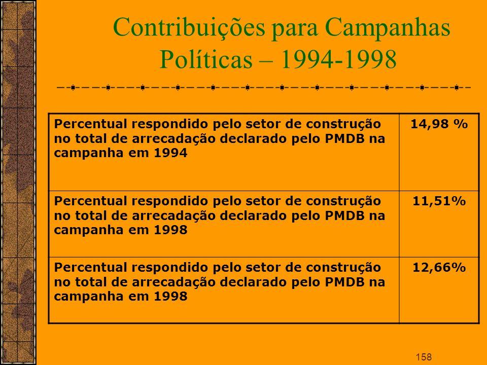Contribuições para Campanhas Políticas – 1994-1998