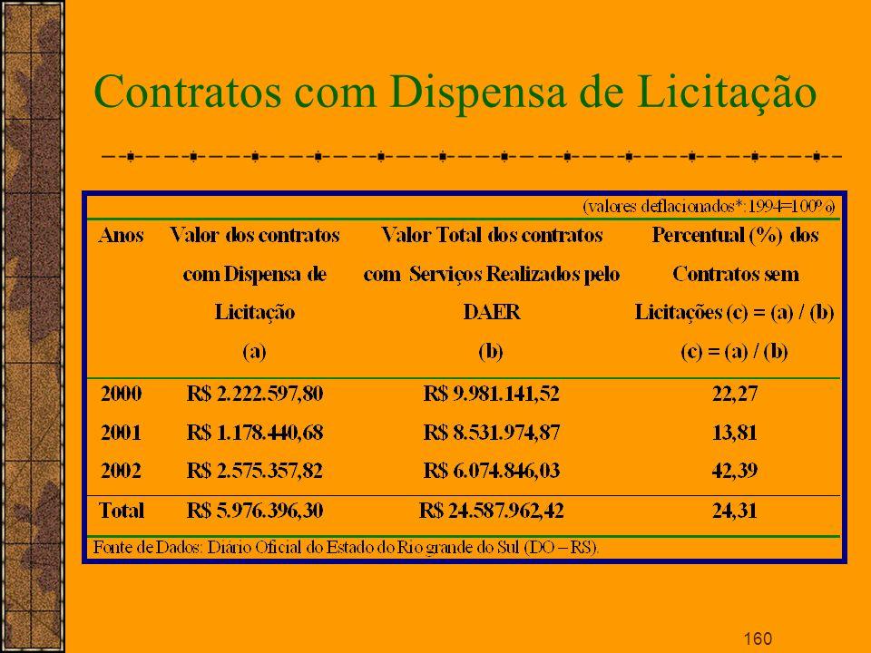 Contratos com Dispensa de Licitação