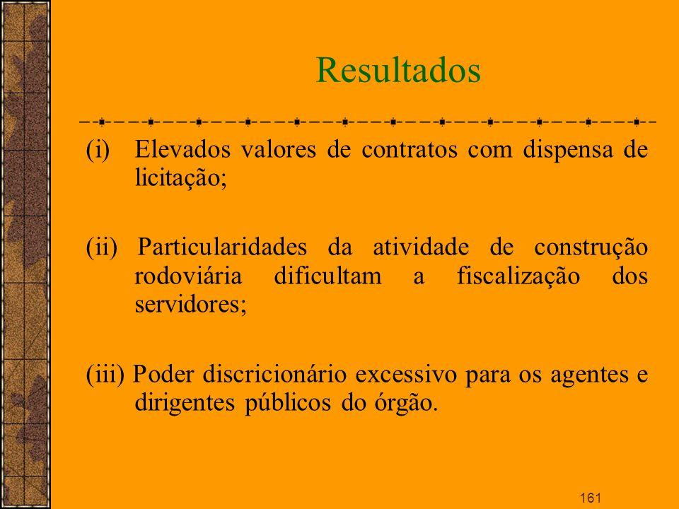 Resultados Elevados valores de contratos com dispensa de licitação;