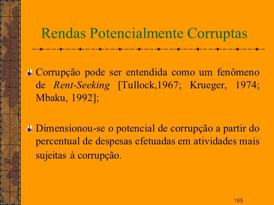 Rendas Potencialmente Corruptas