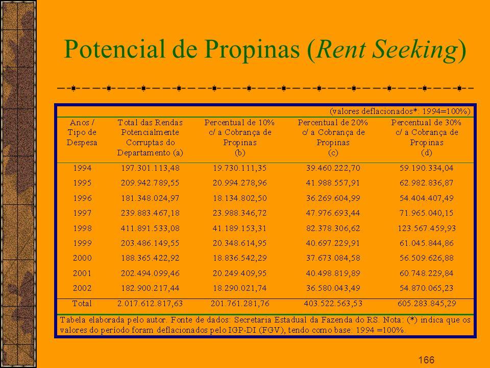 Potencial de Propinas (Rent Seeking)