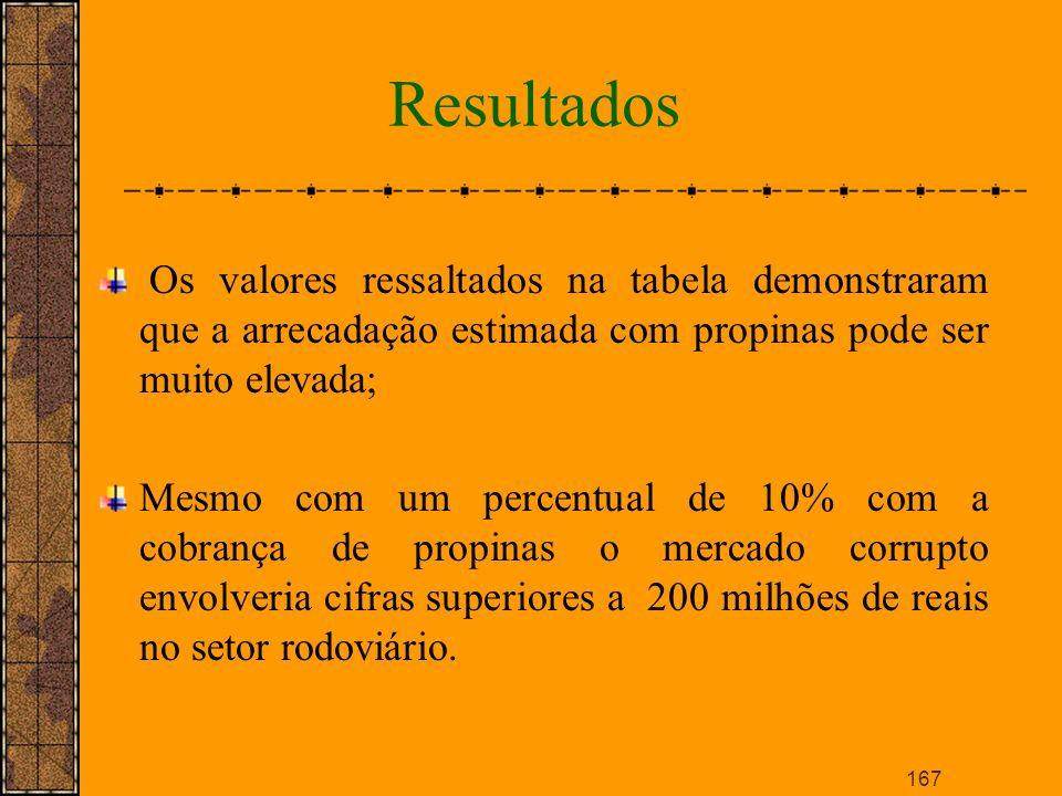 Resultados Os valores ressaltados na tabela demonstraram que a arrecadação estimada com propinas pode ser muito elevada;