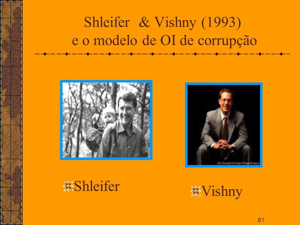 Shleifer & Vishny (1993) e o modelo de OI de corrupção