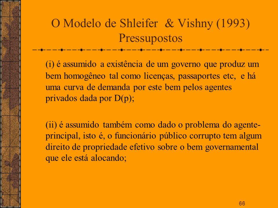 O Modelo de Shleifer & Vishny (1993) Pressupostos