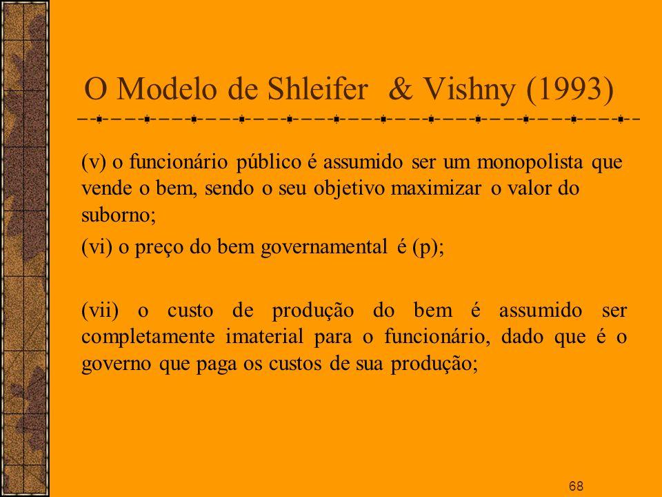 O Modelo de Shleifer & Vishny (1993)