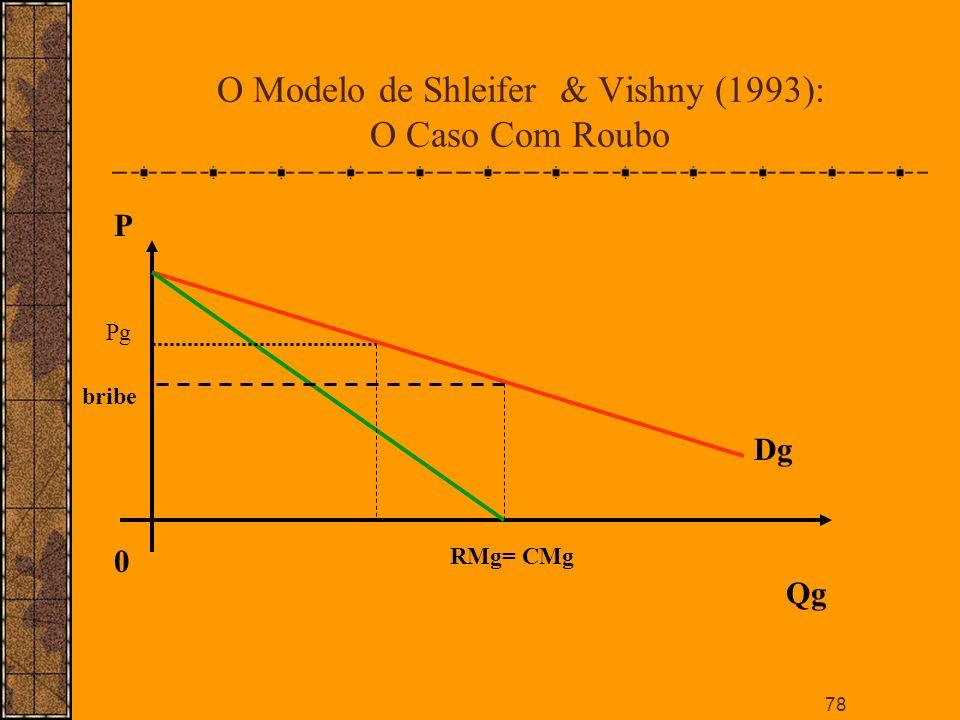 O Modelo de Shleifer & Vishny (1993): O Caso Com Roubo