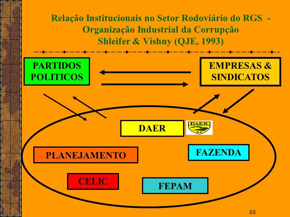Relação Institucionais no Setor Rodoviário do RGS - Organização Industrial da Corrupção Shleifer & Vishny (QJE, 1993)