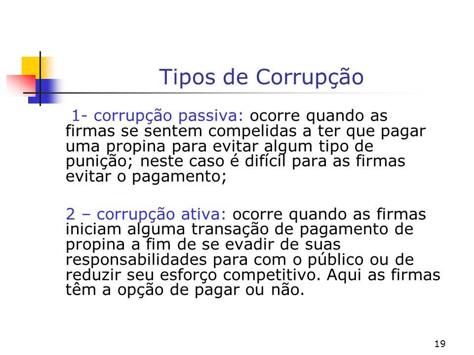 Tipos de Corrupção