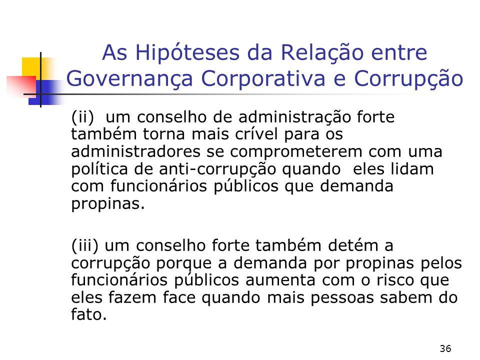 As Hipóteses da Relação entre Governança Corporativa e Corrupção