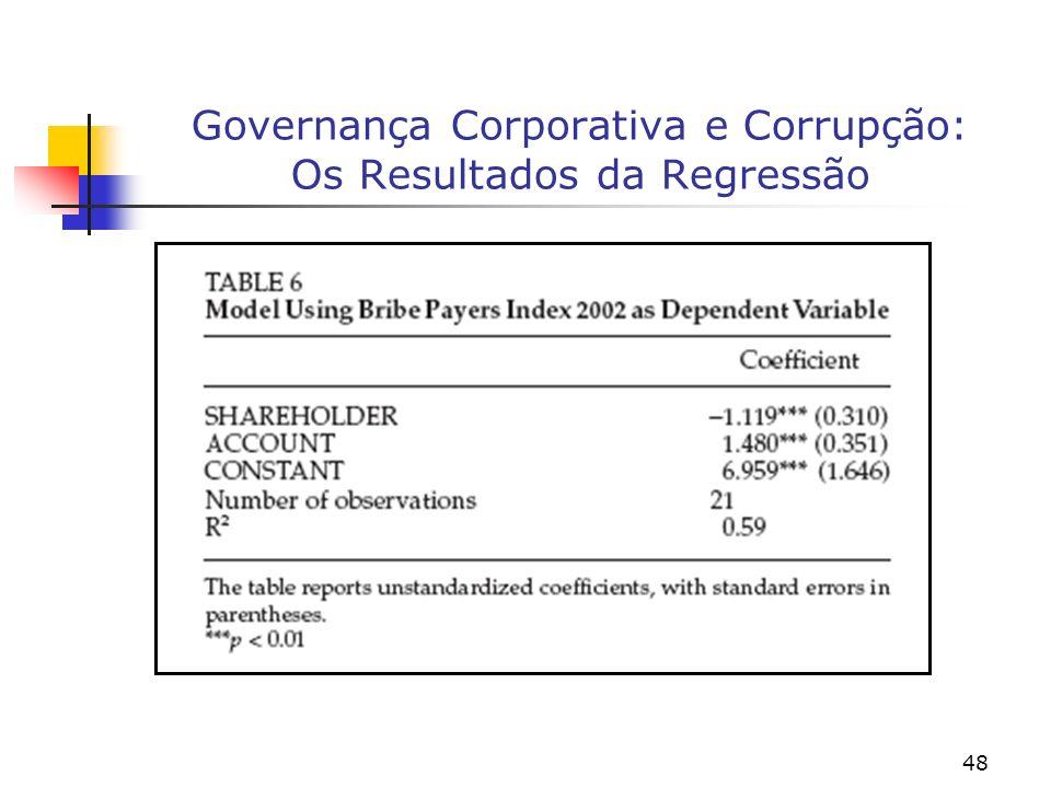 Governança Corporativa e Corrupção: Os Resultados da Regressão