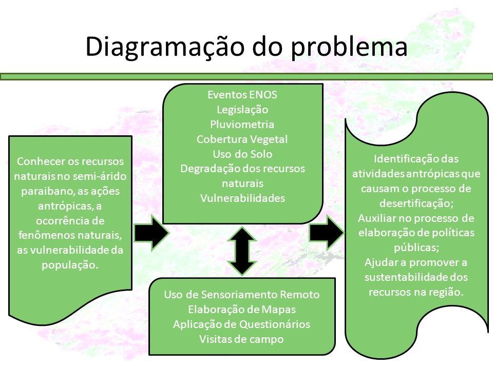 Diagramação do problema
