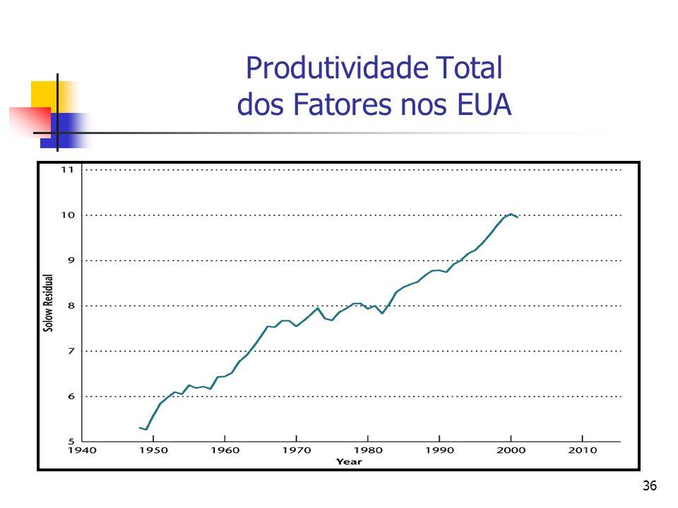 Produtividade Total dos Fatores nos EUA