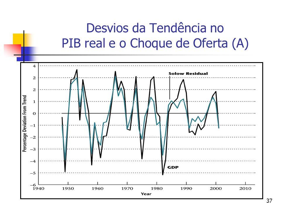 Desvios da Tendência no PIB real e o Choque de Oferta (A)